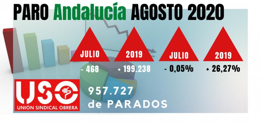 Paro de agosto: Andalucía acaba su estación talismán para el empleo sin coger aire para el otoño