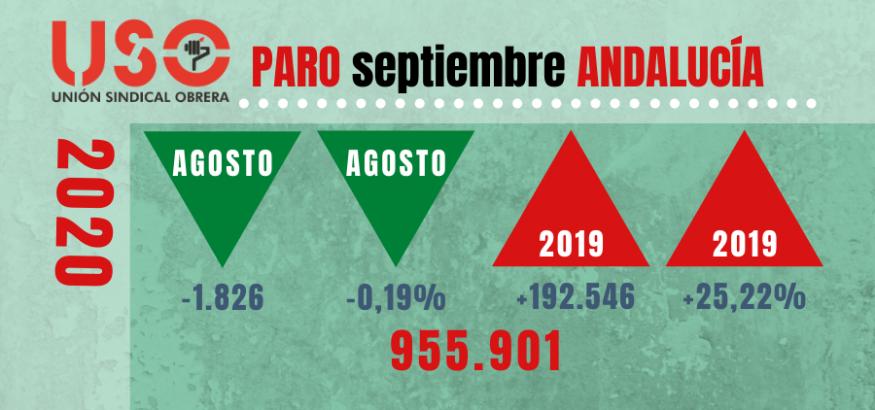 Paro de septiembre: bajada imperceptible en Andalucía con el golpe del fin de verano