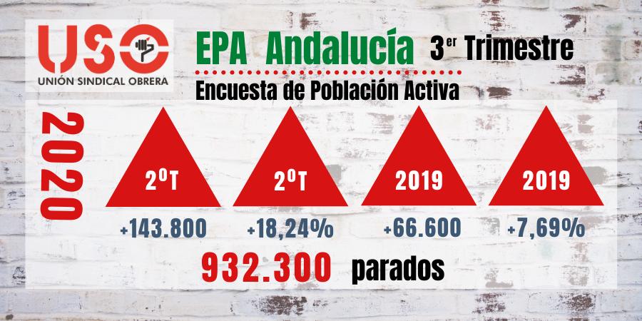 El final del verano fulmina el empleo y el paro de Andalucía se dispara según la EPA