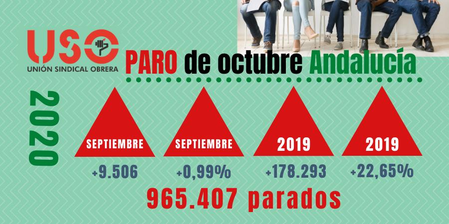 Málaga entra en alerta roja de empleo: el paro de octubre en Andalucía no se sostiene en ningún dato