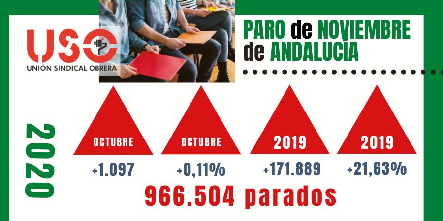 Paro noviembre: Andalucía suma 1 de cada 4 nuevos parados por la pandemia del coronavirus