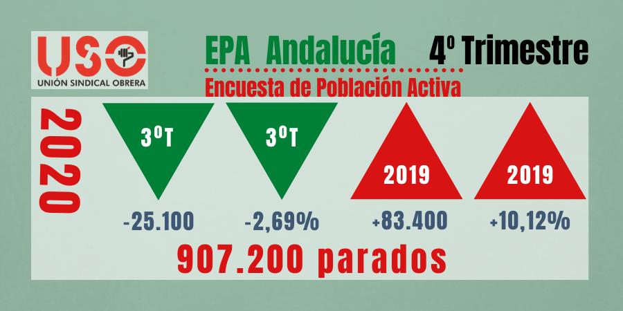EPA 2020: el último trimestre parchea, no arregla, el batacazo de desempleo covid en Andalucía
