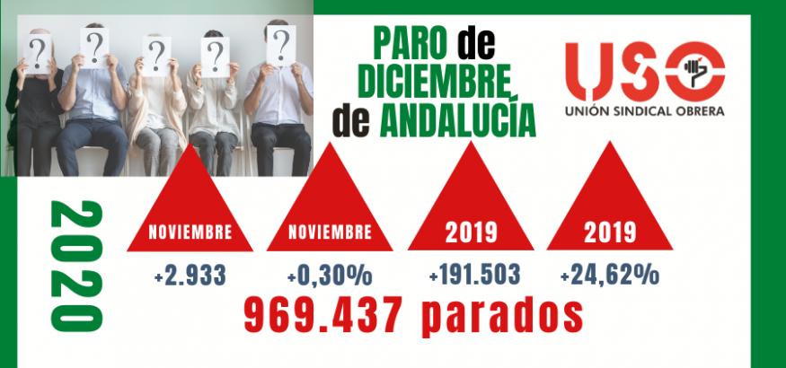 Diciembre de 2020: la subida del paro no encuentra tope en Andalucía