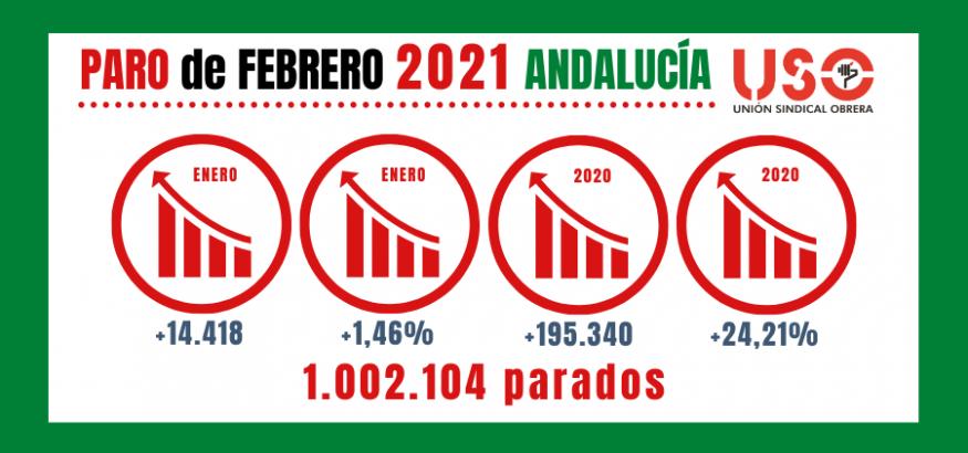 Paro de febrero: Andalucía ya tiene su millón, pero es un millón de parados