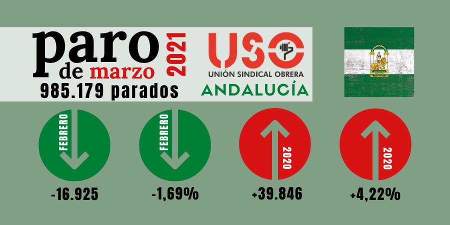 El paro en Andalucía baja en marzo por el turismo interior