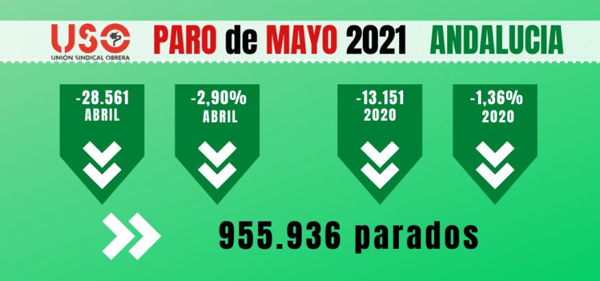 Paro mayo Andalucía: el empleo se recupera con contratos temporales