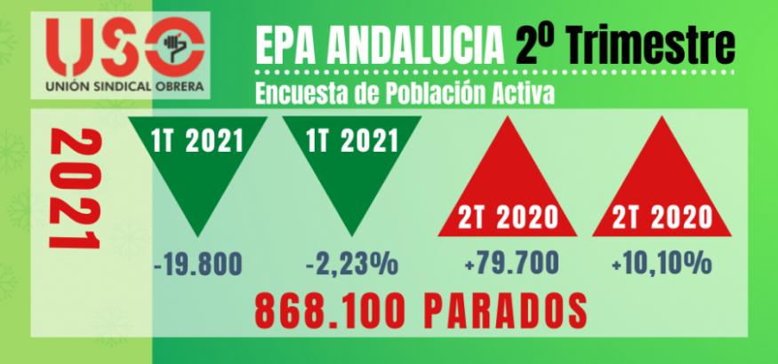 Andalucía lidera la creación de empleo con casi 80.000 parados más