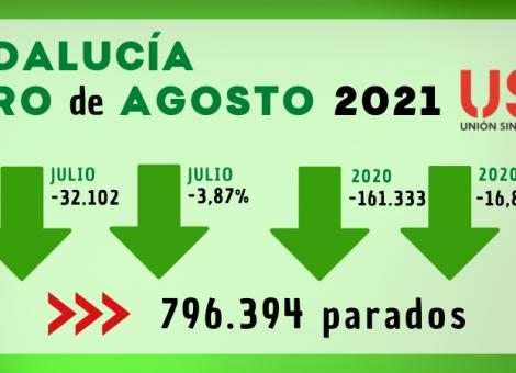 Paro agosto: el verano y el turismo siguen dando un respiro a Andalucía. Sindicato USO-Andalucía