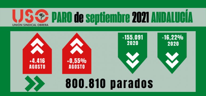 Sube el paro septiembre en Andalucía y crece la bolsa de exclusión social
